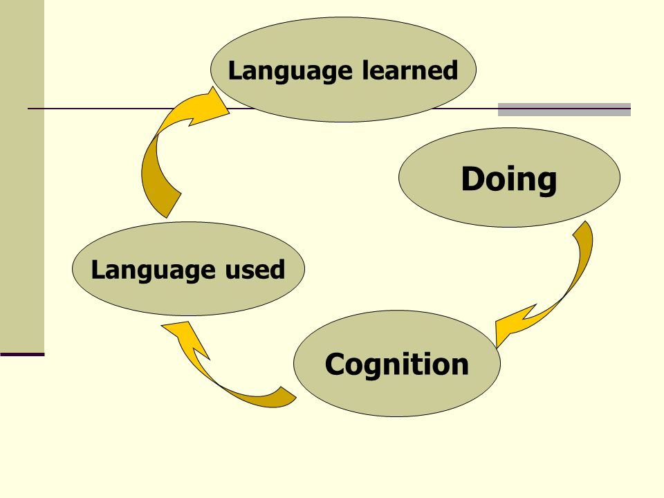 Language used Cognition Doing Language learned