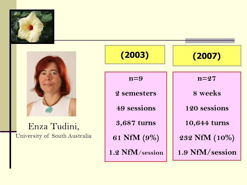 (2003) (2007) n=27 8 weeks 120 sessions 10,644 turns 232 NfM (10%) 1.9 NfM/session n=9 2 semesters 49 sessions 3,687 turns 61 NfM (9%) 1.2 NfM /sessio