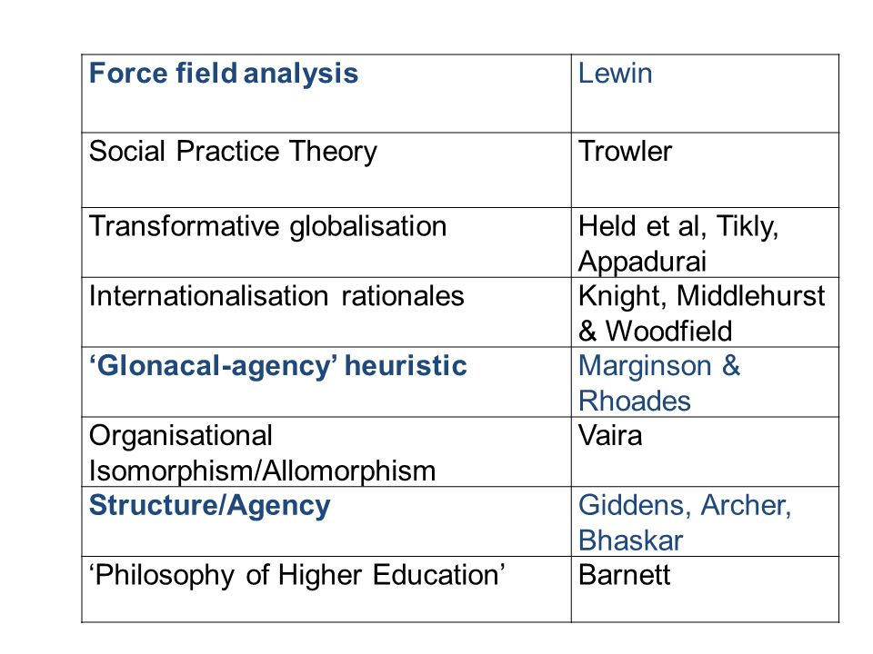 Force field analysisLewin Social Practice TheoryTrowler Transformative globalisationHeld et al, Tikly, Appadurai Internationalisation rationalesKnight, Middlehurst & Woodfield Glonacal-agency heuristicMarginson & Rhoades Organisational Isomorphism/Allomorphism Vaira Structure/AgencyGiddens, Archer, Bhaskar Philosophy of Higher EducationBarnett