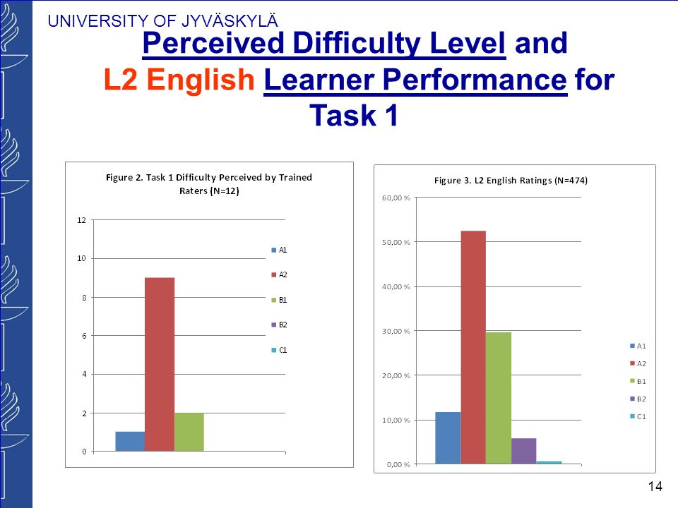 UNIVERSITY OF JYVÄSKYLÄ 14 Perceived Difficulty Level and L2 English Learner Performance for Task 1