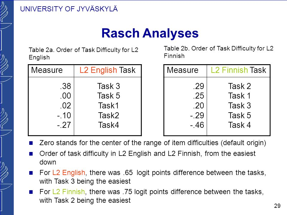 UNIVERSITY OF JYVÄSKYLÄ 29 Rasch Analyses Zero stands for the center of the range of item difficulties (default origin) Order of task difficulty in L2 English and L2 Finnish, from the easiest down For L2 English, there was.65 logit points difference between the tasks, with Task 3 being the easiest For L2 Finnish, there was.75 logit points difference between the tasks, with Task 2 being the easiest MeasureL2 Finnish Task.29.25.20 -.29 -.46 Task 2 Task 1 Task 3 Task 5 Task 4 MeasureL2 English Task.38.00.02 -.10 -.27 Task 3 Task 5 Task1 Task2 Task4 Table 2a.