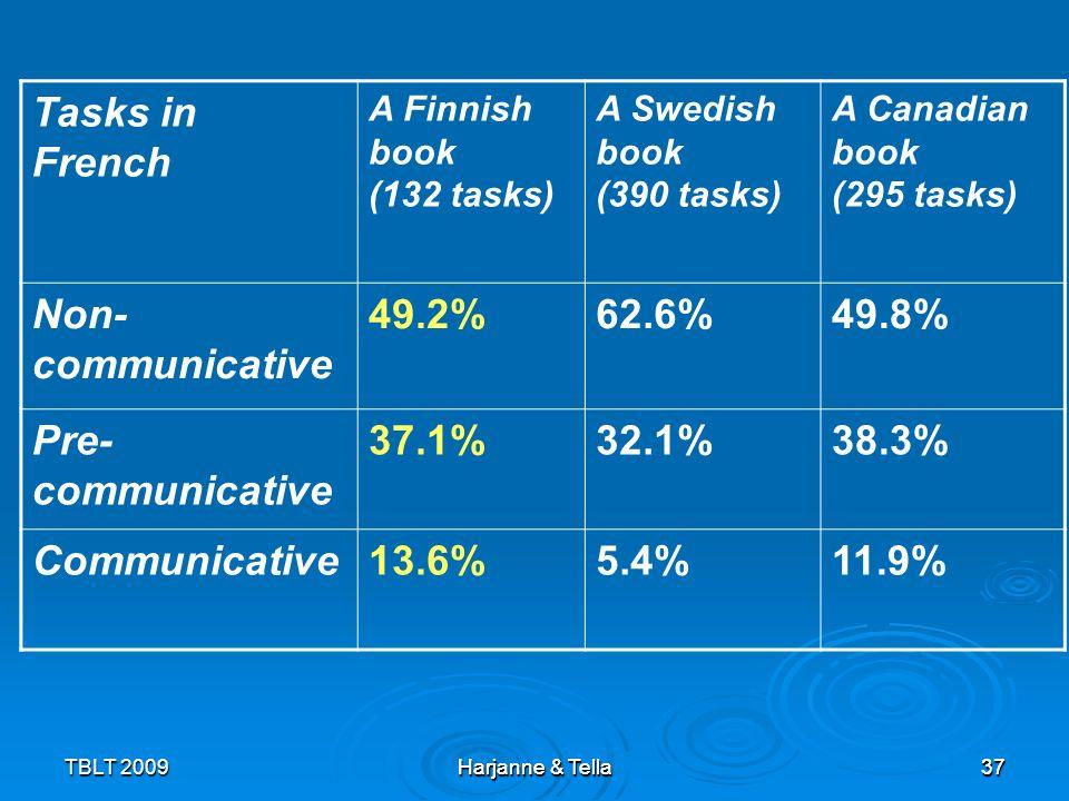 37 TBLT 2009 Harjanne & Tella 37 Tasks in French A Finnish book (132 tasks) A Swedish book (390 tasks) A Canadian book (295 tasks) Non- communicative