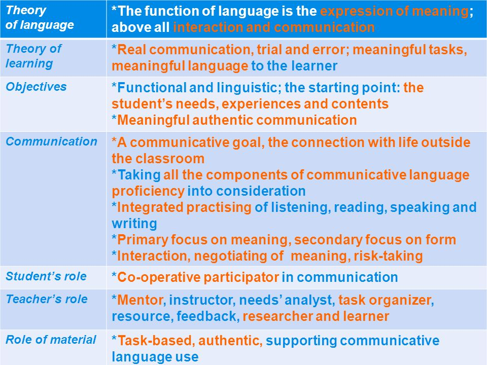Theory of language *The function of language is the expression of meaning; above all interaction and communication Theory of learning *Real communicat