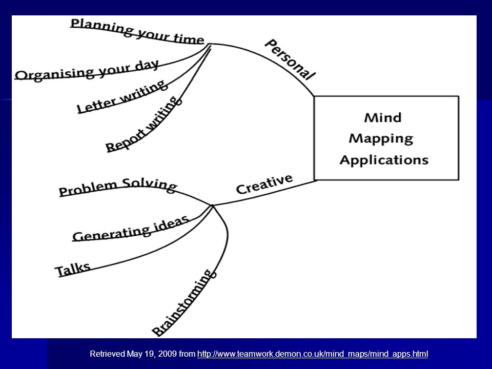 Findings Mind Mapping is most effective in Pre-Task Phase of TBLT Mind Mapping is most effective in Pre-Task Phase of TBLT Mind Mapping is quite effective in During-Task Phase Mind Mapping is quite effective in During-Task Phase Mind Mapping is least effective in Post-Task Phase Mind Mapping is least effective in Post-Task Phase Boys aged from 13-17 would prefer to use Mind Mapping in TBLT in Chinese Boys aged from 13-17 would prefer to use Mind Mapping in TBLT in Chinese