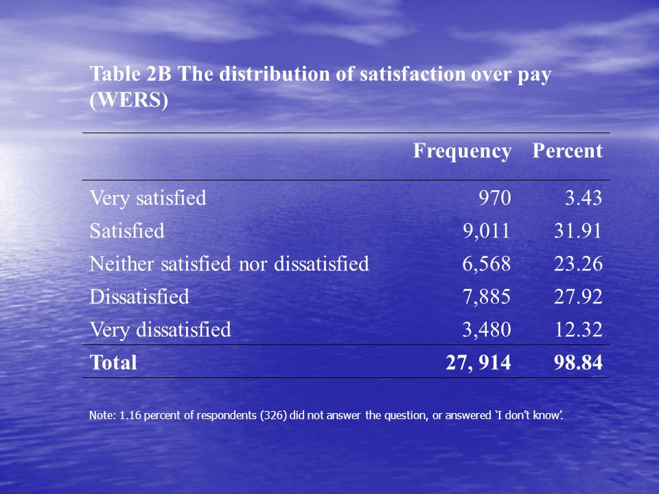 Table 2B The distribution of satisfaction over pay (WERS) FrequencyPercent Very satisfied9703.43 Satisfied9,01131.91 Neither satisfied nor dissatisfied6,56823.26 Dissatisfied7,88527.92 Very dissatisfied3,48012.32 Total27, 91498.84 Note: 1.16 percent of respondents (326) did not answer the question, or answered I dont know.