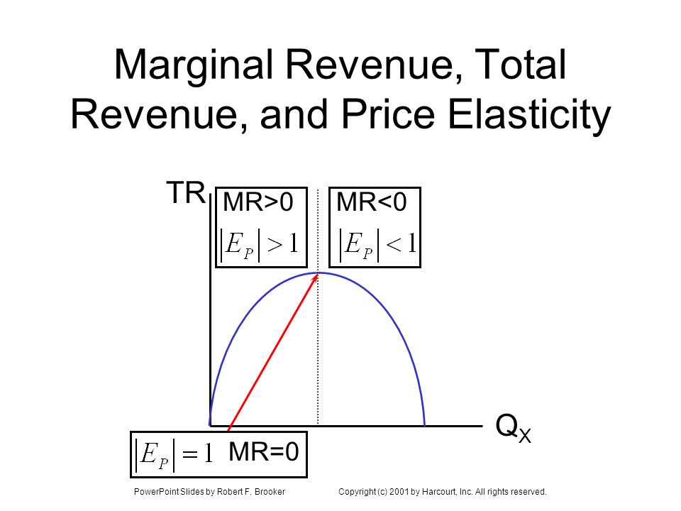 PowerPoint Slides by Robert F. BrookerCopyright (c) 2001 by Harcourt, Inc. All rights reserved. Marginal Revenue, Total Revenue, and Price Elasticity