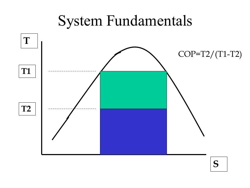 T1 T2 T S COP=T2/(T1-T2) System Fundamentals