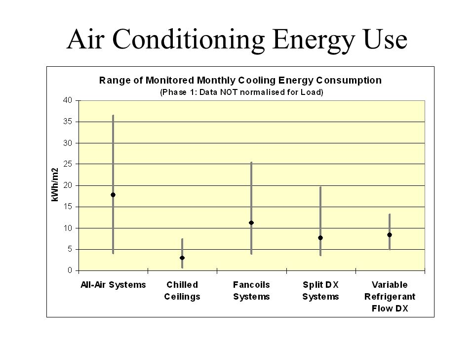 Air Conditioning Energy Use