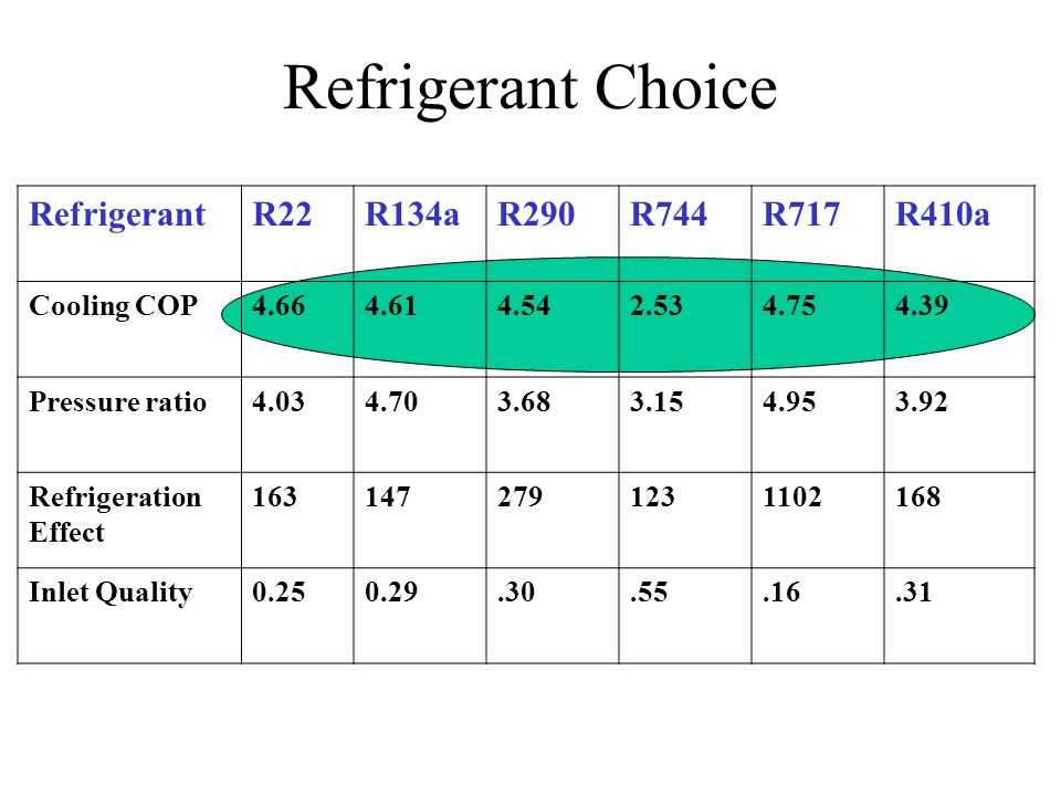 RefrigerantR22R134aR290R744R717R410a Cooling COP4.664.614.542.534.754.39 Pressure ratio4.034.703.683.154.953.92 Refrigeration Effect 1631472791231102168 Inlet Quality0.250.29.30.55.16.31 Refrigerant Choice
