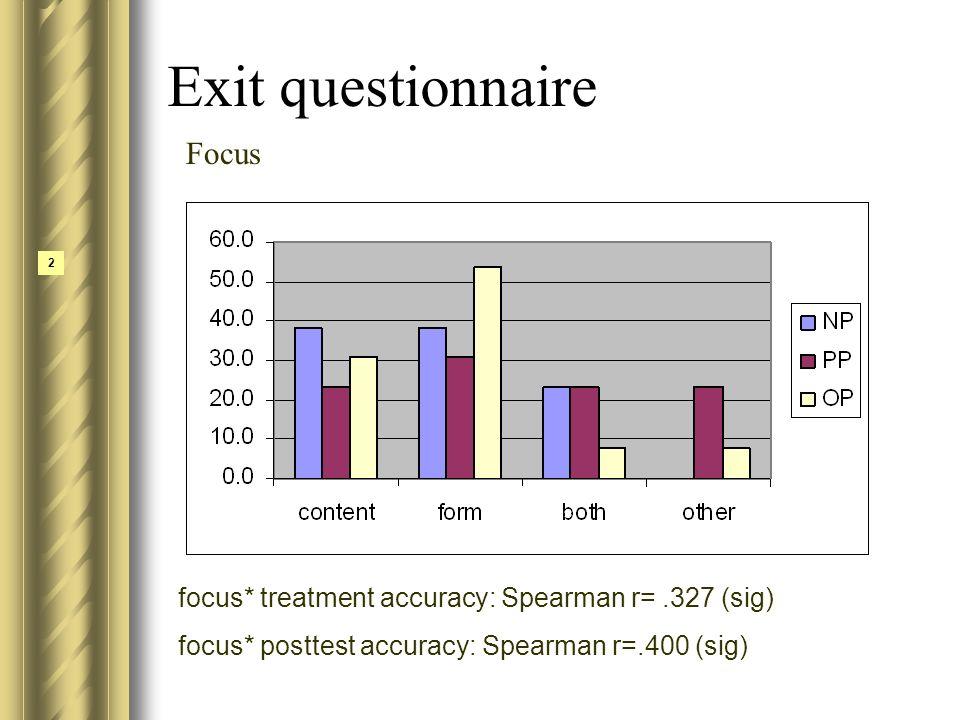 Exit questionnaire 2 Focus focus* treatment accuracy: Spearman r=.327 (sig) focus* posttest accuracy: Spearman r=.400 (sig)