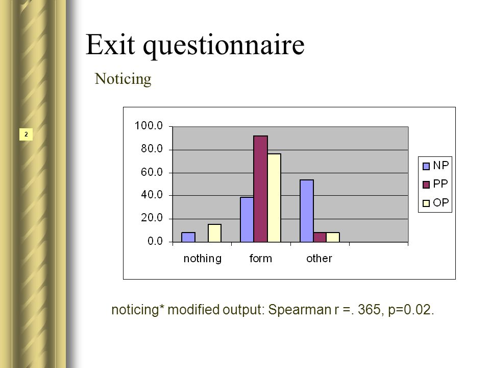 Exit questionnaire 2 Noticing noticing* modified output: Spearman r =. 365, p=0.02.