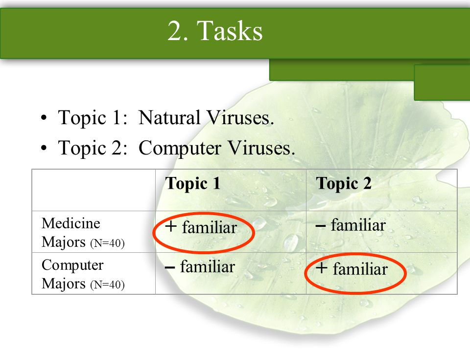 2. Tasks Topic 1: Natural Viruses. Topic 2: Computer Viruses. Topic 1Topic 2 Medicine Majors (N=40) + familiar – familiar Computer Majors (N=40) – fam