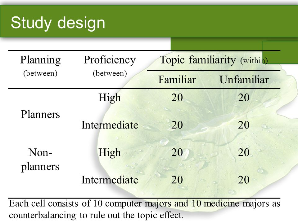 Study design Planning (between) Proficiency (between) Topic familiarity (within) FamiliarUnfamiliar Planners High20 Intermediate20 Non- planners High20 Intermediate20 Each cell consists of 10 computer majors and 10 medicine majors as counterbalancing to rule out the topic effect.