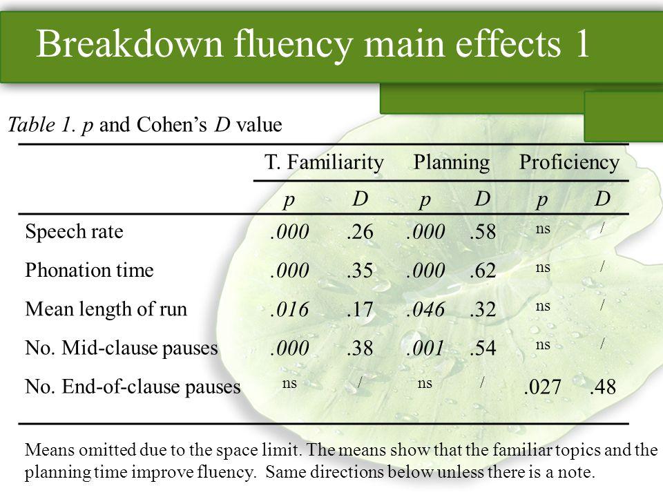 Breakdown fluency main effects 1 T. FamiliarityPlanningProficiency pDpDpD Speech rate.000.26.000.58 ns/ Phonation time.000.35.000.62 ns/ Mean length o