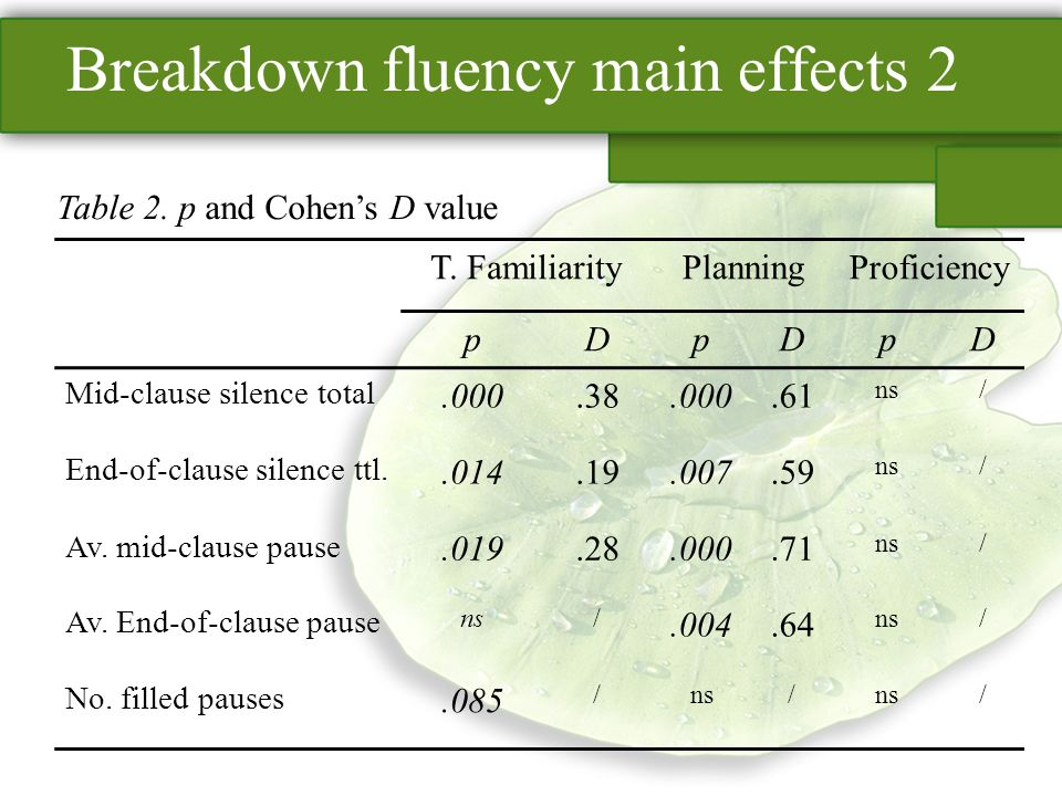 Breakdown fluency main effects 2 T. FamiliarityPlanningProficiency pDpDpD Mid-clause silence total.000.38.000.61 ns/ End-of-clause silence ttl..014.19