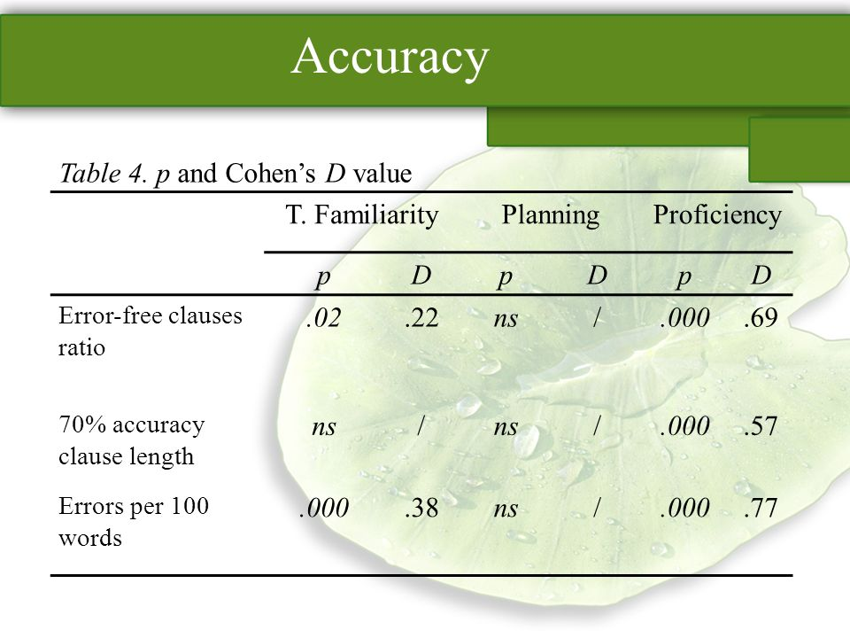 Accuracy Table 4. p and Cohens D value T.