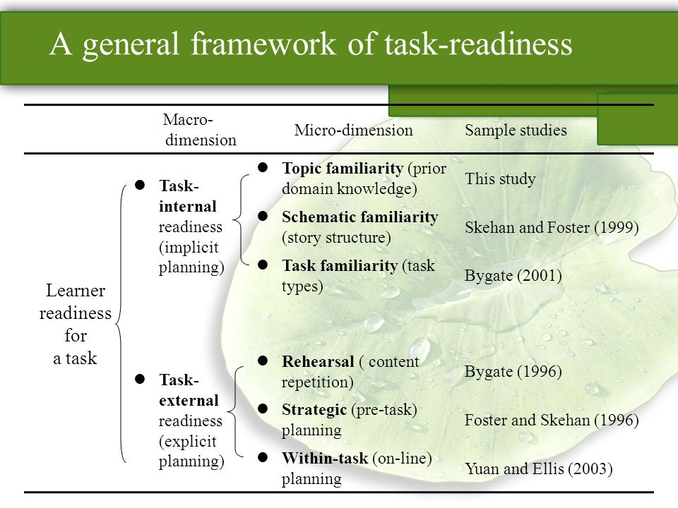 A general framework of task-readiness Macro- dimension Micro-dimensionSample studies Learner readiness for a task Task- internal readiness (implicit planning) Topic familiarity (prior domain knowledge) This study Schematic familiarity (story structure) Skehan and Foster (1999) Task familiarity (task types) Bygate (2001) Task- external readiness (explicit planning) Rehearsal ( content repetition) Bygate (1996) Strategic (pre-task) planning Foster and Skehan (1996) Within-task (on-line) planning Yuan and Ellis (2003)