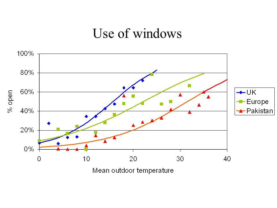 Use of windows