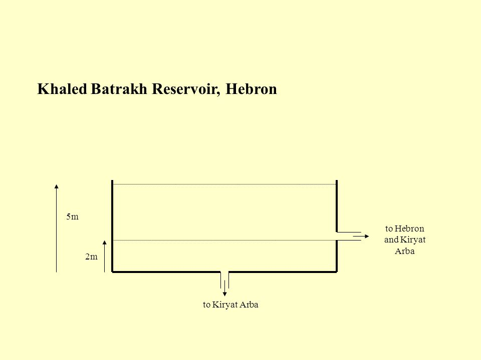 Khaled Batrakh Reservoir, Hebron 2m 5m to Kiryat Arba to Hebron and Kiryat Arba