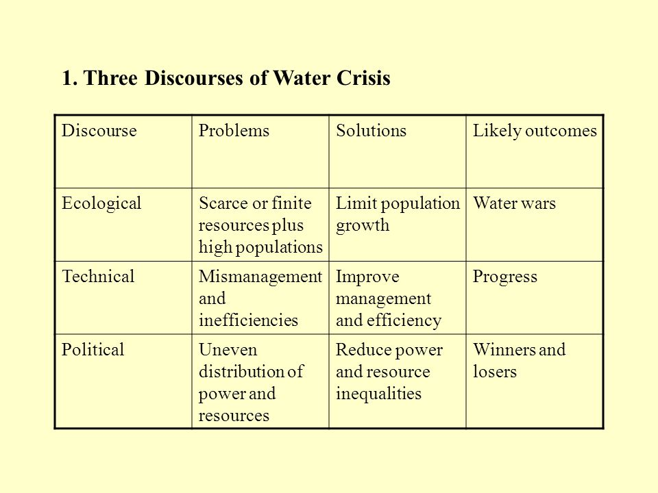 DiscourseProblemsSolutionsLikely outcomes EcologicalScarce or finite resources plus high populations Limit population growth Water wars TechnicalMisma