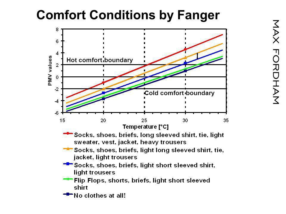 Singapore (28°C, 90% r.H.) Psychrometric Chart Saudi Arabia (46°C, 20% r.H.) Average UK Winter (10°C, 20% r.H.) 10 Room UK Winter (20°C, 10% r.H.) Specific Enthalpy [kJ/kg] Dry Bulb Temperature [°C] 30 40 20 1.5 10 13.5 21.5 51 61 83 129 Moisture Content [g Water/kg Air] Air leaving Body (35°C, 100% r.H.) 14 Room Condition (25°C, 50% r.H.) Convection Evaporation