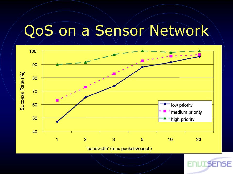 QoS on a Sensor Network
