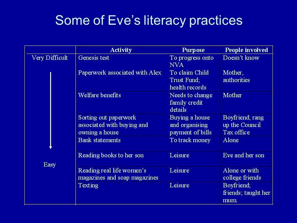Some of Eves literacy practices