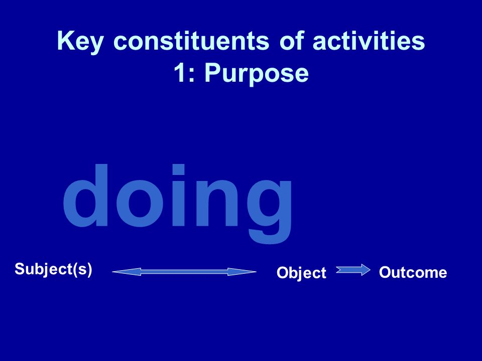 doing Mediating means Subject(s) Object Outcome Key constituents of activities: 2: Tools, artefacts and semiotic resources