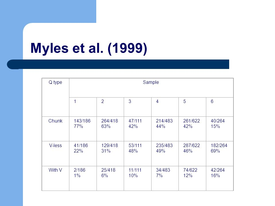 Myles et al. (1999) Q typeSample 123456 Chunk143/186 77% 264/418 63% 47/111 42% 214/483 44% 261/622 42% 40/264 15% V-less41/186 22% 129/418 31% 53/111
