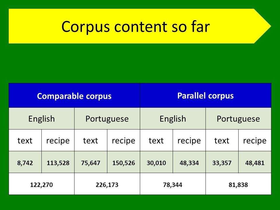 Corpus content so far Comparable corpus Parallel corpus EnglishPortugueseEnglishPortuguese textrecipetextrecipetextrecipetextrecipe 8,742113,52875,647150,52630,01048,33433,35748,481 122,270226,17378,34481,838