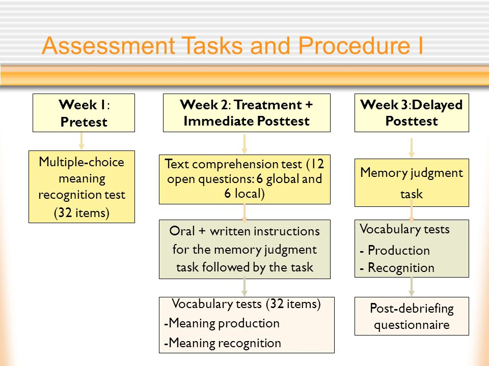Assessment Tasks and Procedure I Week 2: Treatment + Immediate Posttest Week 3:Delayed Posttest Multiple-choice meaning recognition test (32 items) Te