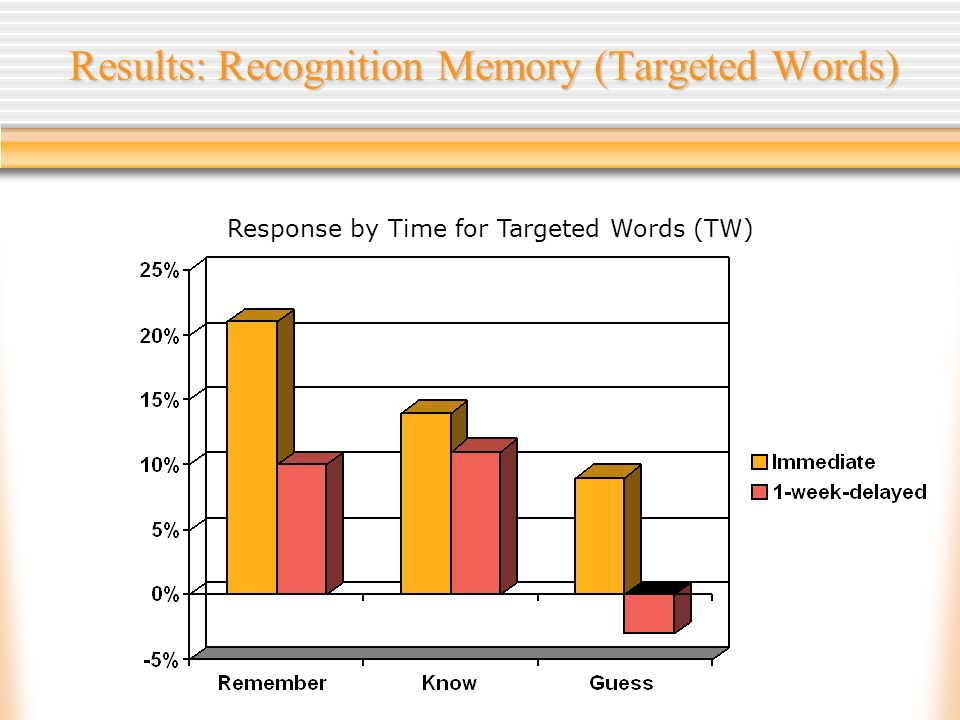 Results: Recognition Memory (Targeted Words) Response by Time for Targeted Words (TW)