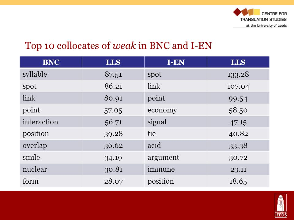 Top 10 collocates of weak in BNC and I-EN BNCLLSI-ENLLS syllable87.51spot133.28 spot86.21link107.04 link80.91point99.54 point57.05economy58.50 interac