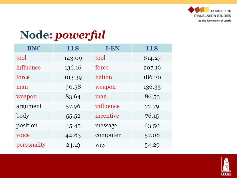 Node: powerful BNCLLSI-ENLLS tool143.09tool814.27 influence136.16force207.16 force103.39nation186.20 man90.58weapon136.33 weapon83.64man86.53 argument
