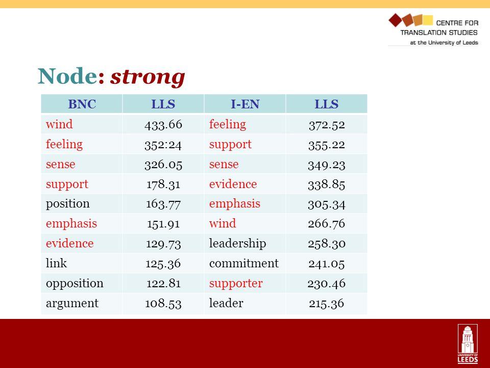 Node: strong BNCLLSI-ENLLS wind433.66feeling372.52 feeling352:24support355.22 sense326.05sense349.23 support178.31evidence338.85 position163.77emphasi