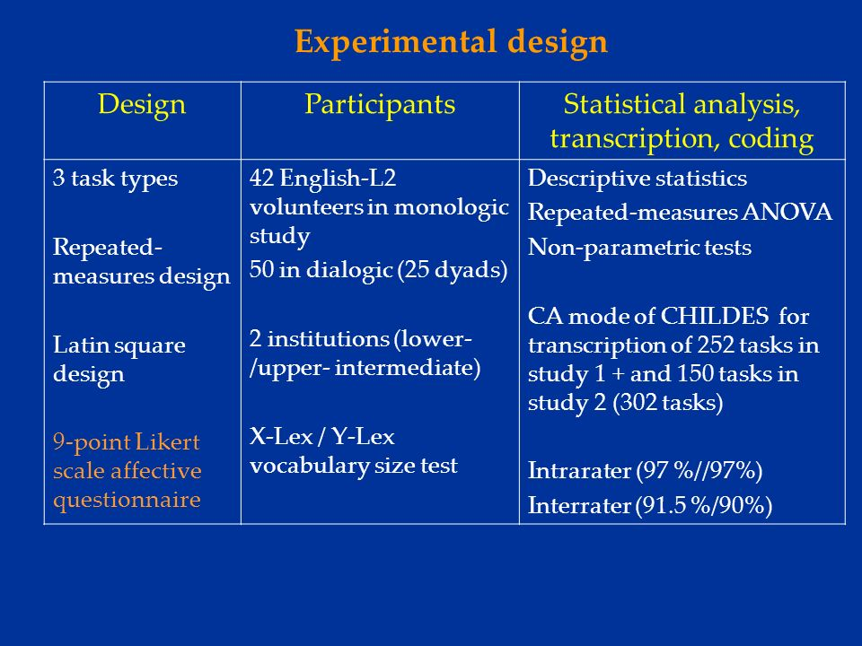 Results: Question 2 2) Is there an impact of Task Complexity on performance in both the monologic and dialogic tasks.