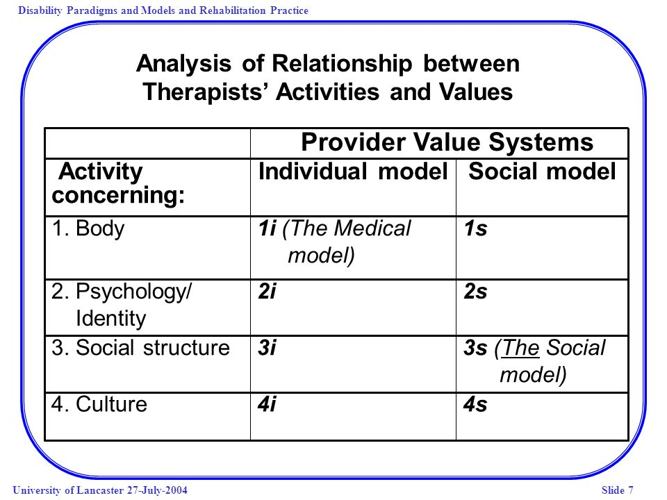 Disability Paradigms and Models and Rehabilitation Practice University of Lancaster 27-July-2004Slide 7 Analysis of Relationship between Therapists Activities and Values 4s4i4.