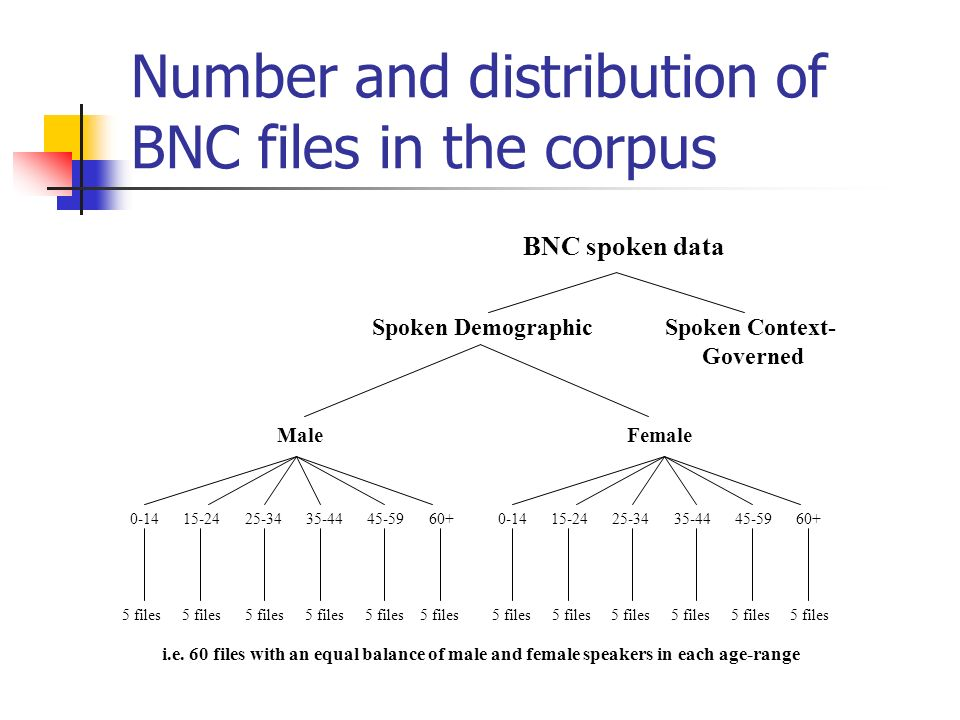 Number and distribution of BNC files in the corpus BNC spoken data Spoken Demographic Spoken Context- Governed Male Female 0-14 15-24 25-34 35-44 45-59 60+ 0-14 15-24 25-34 35-44 45-59 60+ 5 files 5 files 5 files 5 files 5 files 5 files 5 files 5 files 5 files 5 files 5 files 5 files i.e.