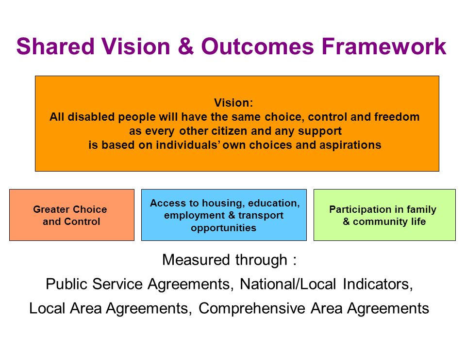 Shared Vision & Outcomes Framework Vision: All disabled people will have the same choice, control and freedom as every other citizen and any support is based on individuals own choices and aspirations Greater Choice and Control Access to housing, education, employment & transport opportunities Participation in family & community life Measured through : Public Service Agreements, National/Local Indicators, Local Area Agreements, Comprehensive Area Agreements