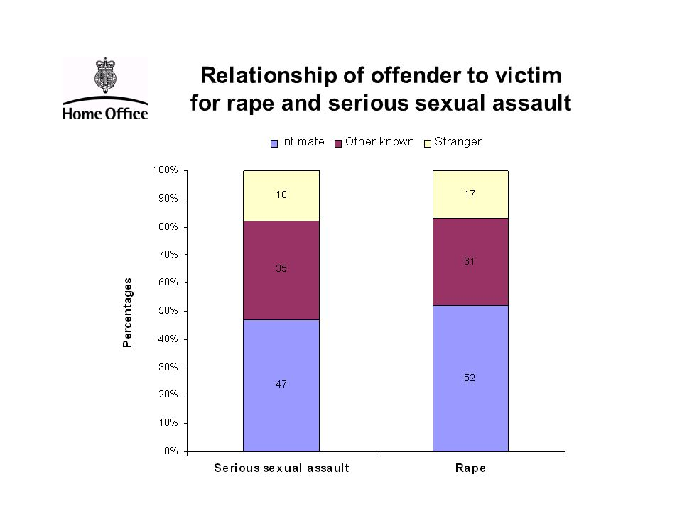 Relationship of offender to victim for rape and serious sexual assault