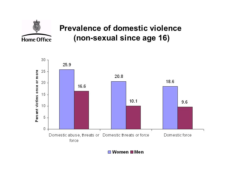 Prevalence of domestic violence (non-sexual since age 16)