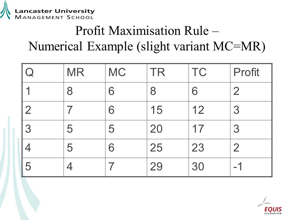 Profit Maximisation Rule – Numerical Example (slight variant MC=MR) QMRMCTRTCProfit 186862 27615123 35520173 45625232 5472930