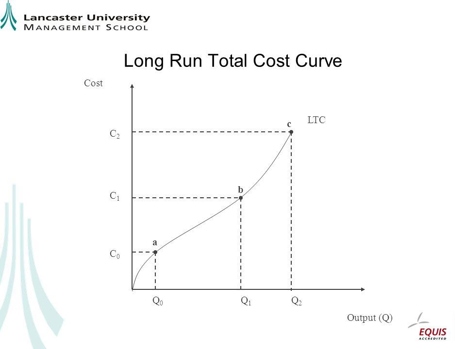 Long Run Total Cost Curve Output (Q) Cost Q0Q0 Q1Q1 Q2Q2 C0C0 C1C1 C2C2 a b c LTC