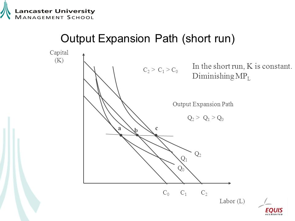 Output Expansion Path (short run) Labor (L) Capital (K) C0C0 C1C1 C2C2 Q0Q0 a b c Output Expansion Path Q1Q1 Q2Q2 C 1 > C 0 C 2 > Q 1 > Q 0 Q 2 > In the short run, K is constant.