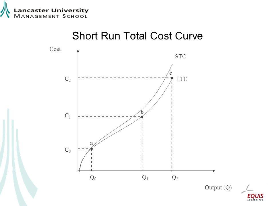 Short Run Total Cost Curve Output (Q) Cost Q0Q0 Q1Q1 Q2Q2 C0C0 C1C1 C2C2 a b c STC LTC