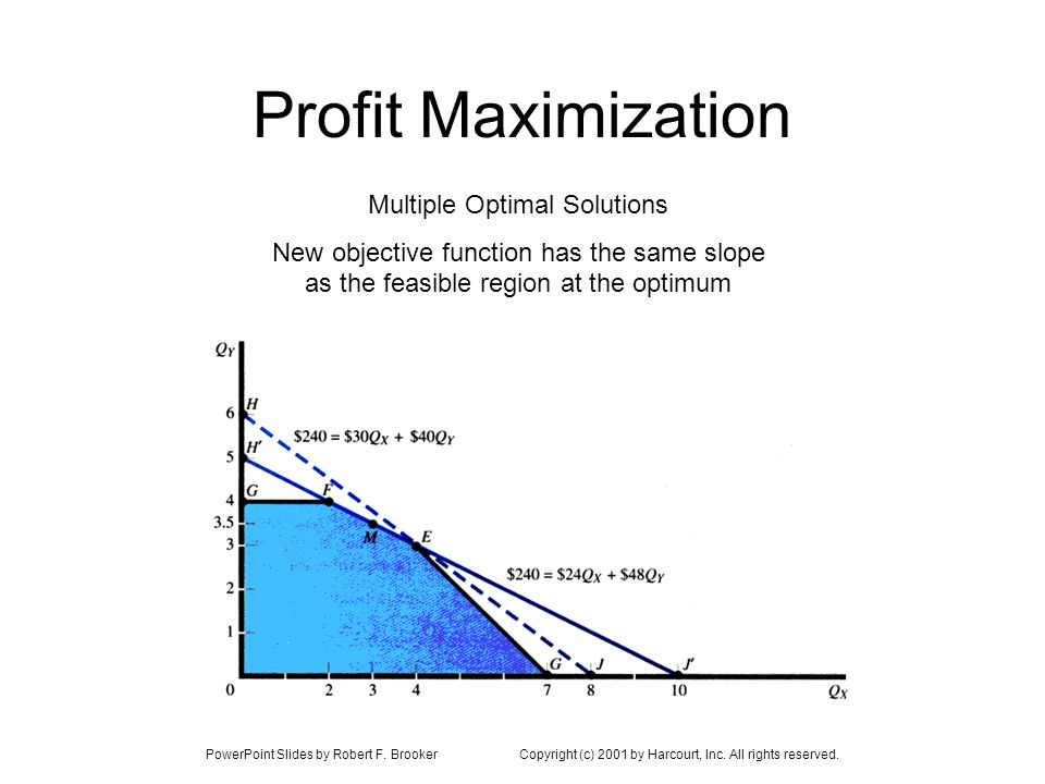 Profit Maximization Multiple Optimal Solutions New objective function has the same slope as the feasible region at the optimum