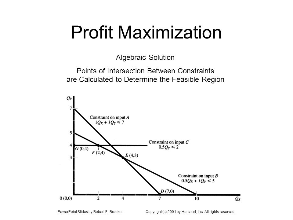 PowerPoint Slides by Robert F. BrookerCopyright (c) 2001 by Harcourt, Inc. All rights reserved. Profit Maximization Algebraic Solution Points of Inter