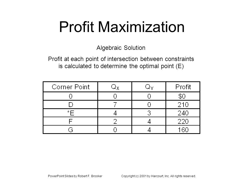 PowerPoint Slides by Robert F. BrookerCopyright (c) 2001 by Harcourt, Inc. All rights reserved. Profit Maximization Algebraic Solution Profit at each