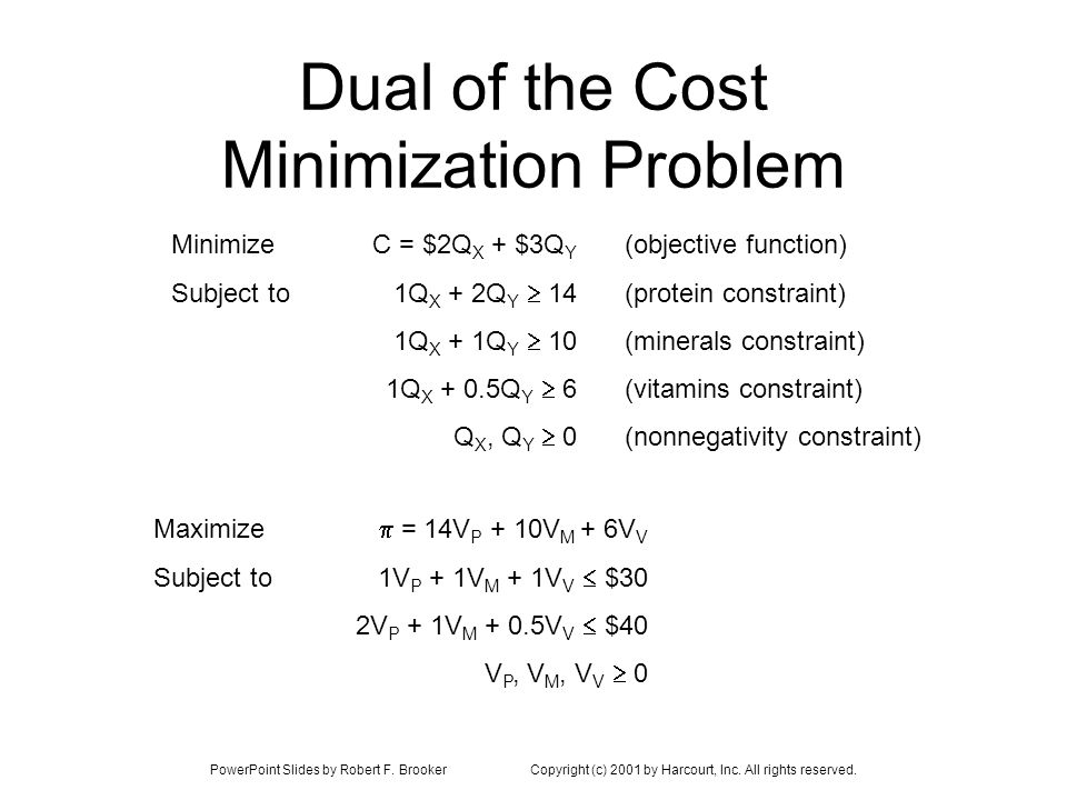 PowerPoint Slides by Robert F. BrookerCopyright (c) 2001 by Harcourt, Inc. All rights reserved. Dual of the Cost Minimization Problem Maximize Subject