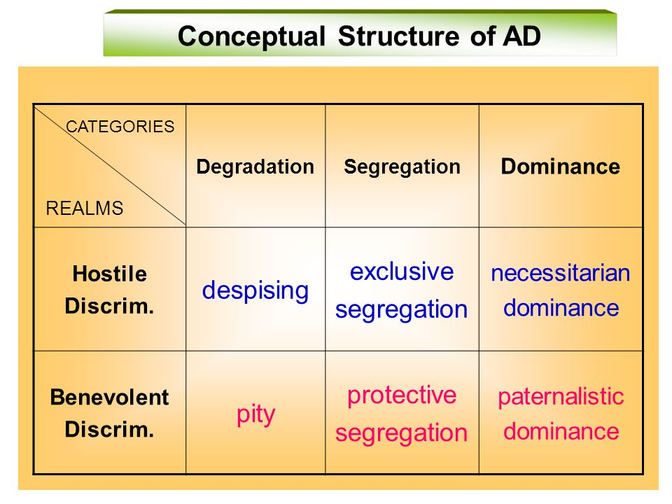 Conceptual Structure of AD CATEGORIES REALMS DegradationSegregation Dominance Hostile Discrim.